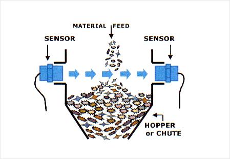 Typical hopper, bin or chute control